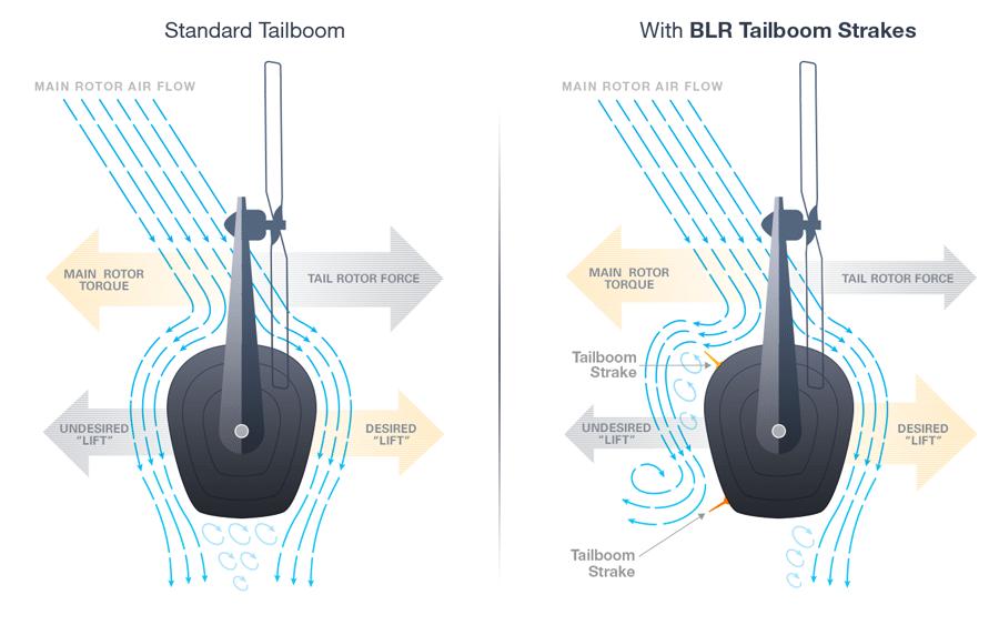 Dual Tailboom Strakes Blr Aerospace